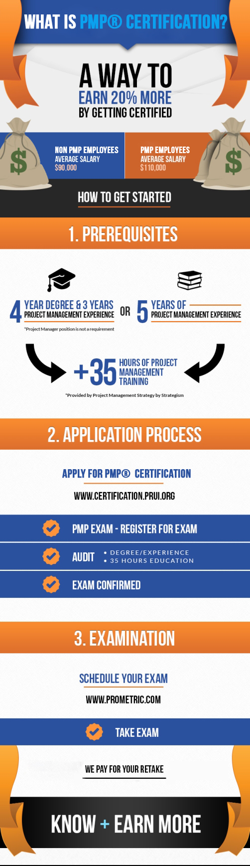 Pmp Certification Requirements Project Management Strategy
